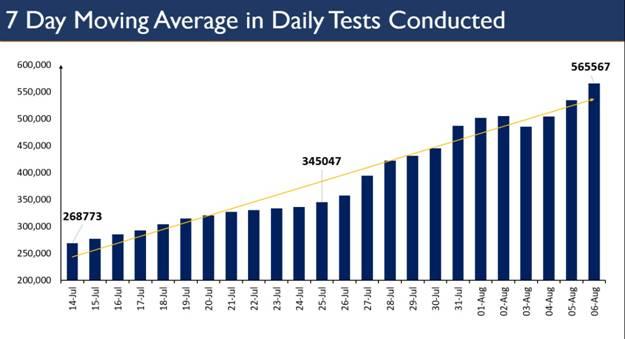 COVID-19: भारत में लगातार चौथे दिन पिछले 24 घंटों में 6 लाख से अधिक नमूनों का परीक्षण किया गया