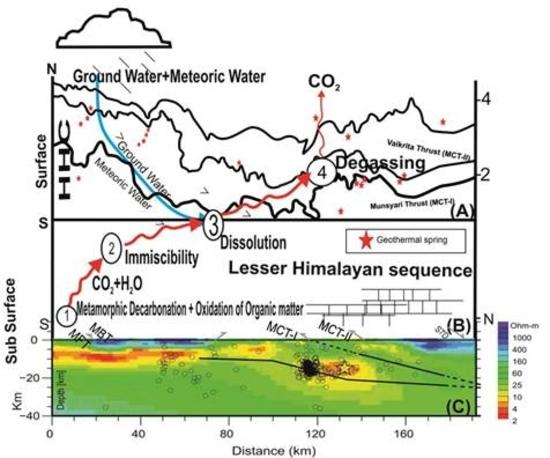 हिमालय क्षेत्र में पाए जाने वाले गर्म पानी के सोने वायुमंडल में बड़ी मात्रा में वायुमंडल में कार्बन डाइऑक्साइड का उत्सर्जन करते हैं